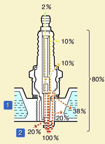 Распределение тепла свечи зажигания при сгорании топлива